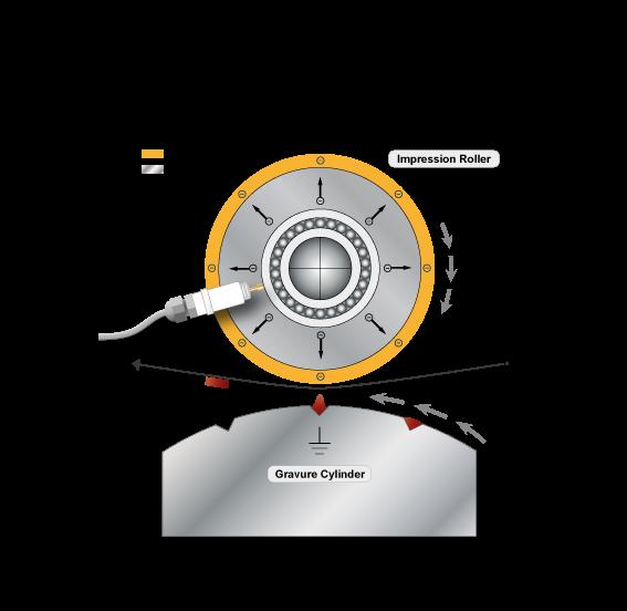 Prinzip des Core Charging